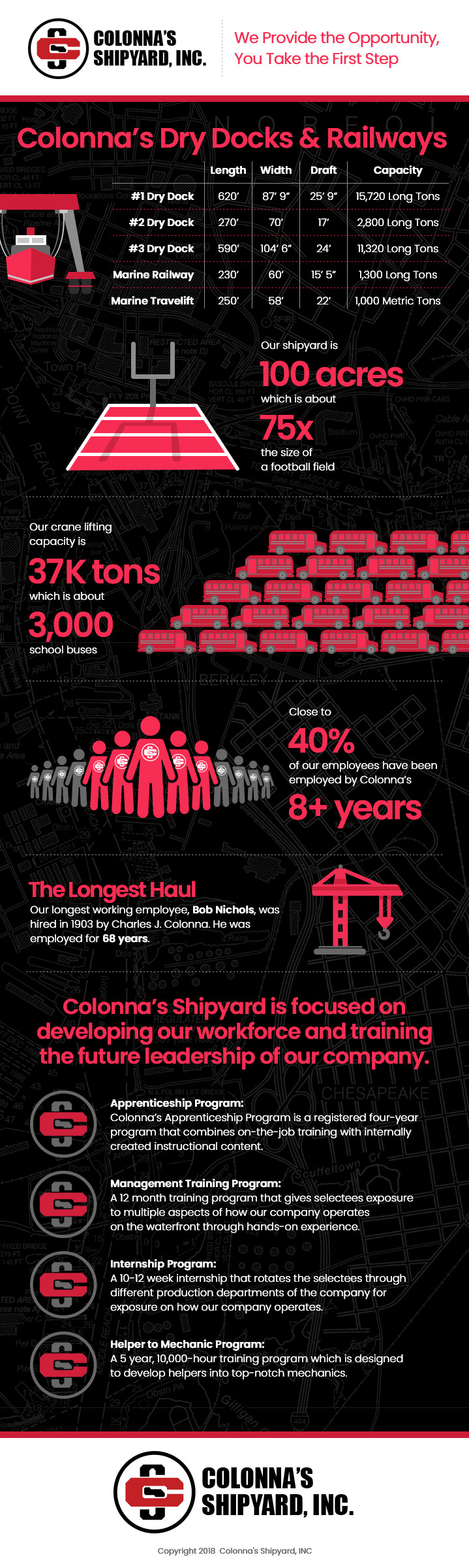 Colonna's Shipyard Career Infographic